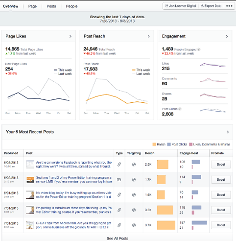 Facebook Insight Overview