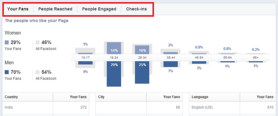 Facebook Insight about People