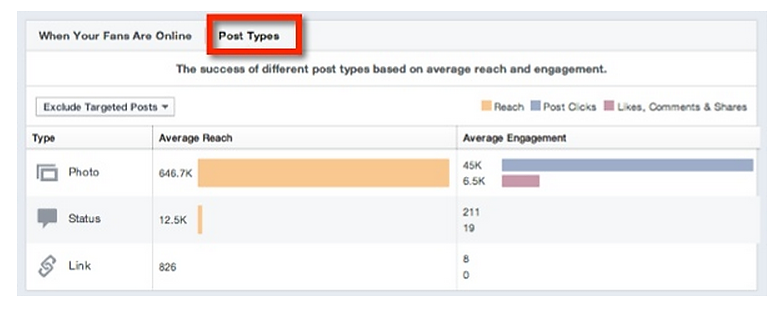 Facebook Insight for Individual Post