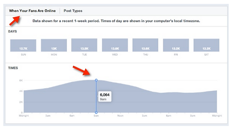 Facebook Insight for Posts