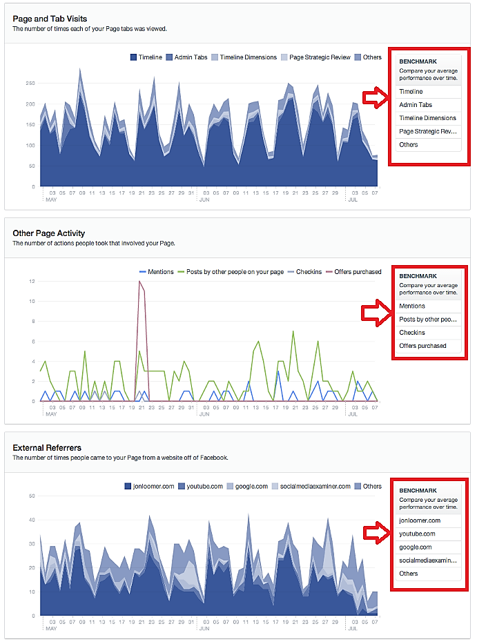 Facebook Insight for Visits