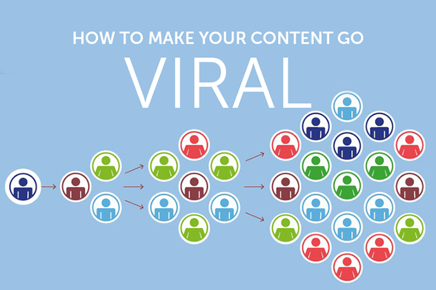 viral content infographic