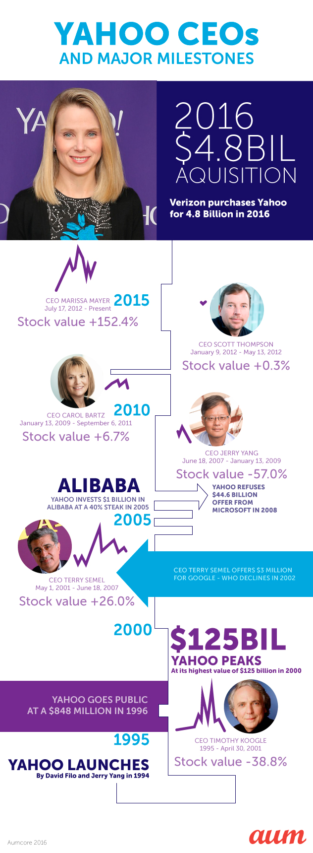 Yahoo's success and failures