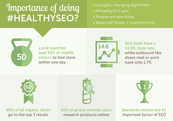 googles mobile search with Healthy SEO Practices