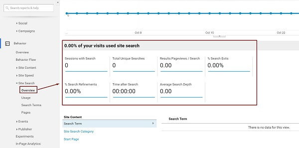 Site Search Analysis