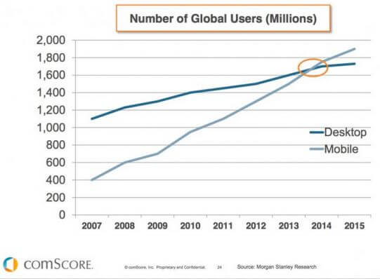 numbers of global mobile users
