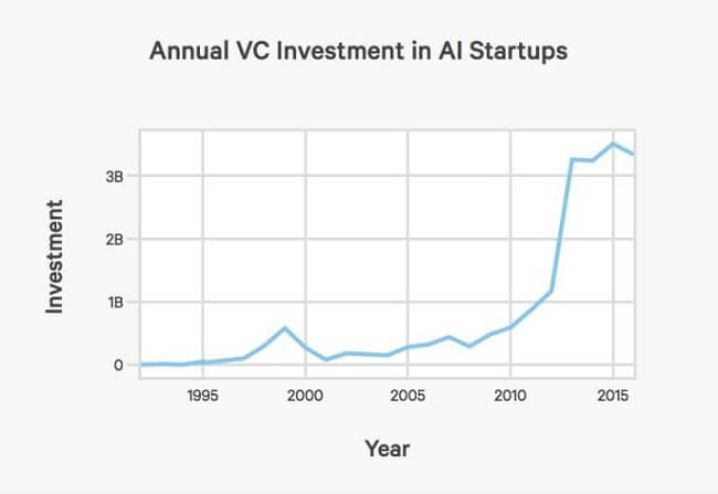 annual-VC-investment-in-AI-startups