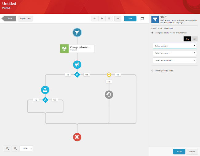User Journey Marketing Automation