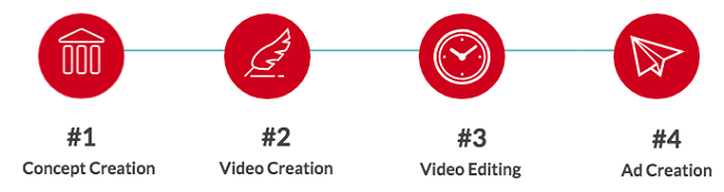 Video Ad Creation Steps